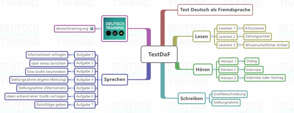 TestDaF-Test-Deutsch-als-Fremdsprache1